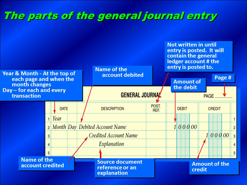 The parts of the general journal entry
