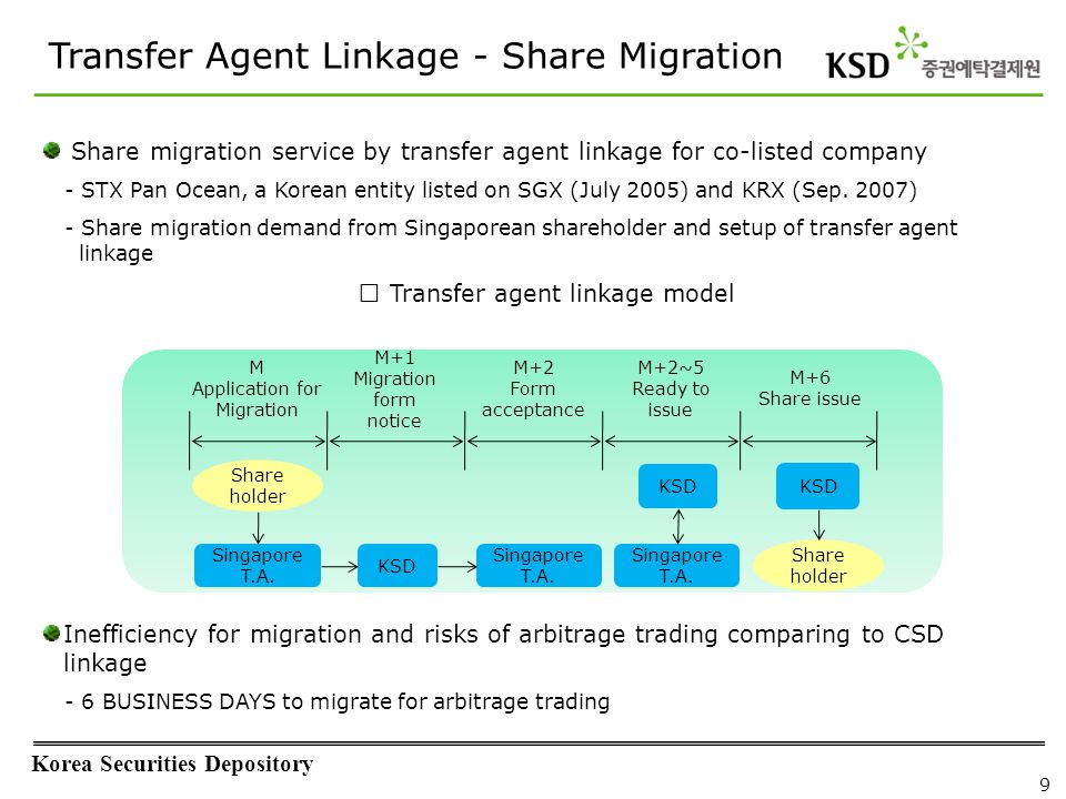 Issuance of KDR and shares for foreign companies listing in Korea