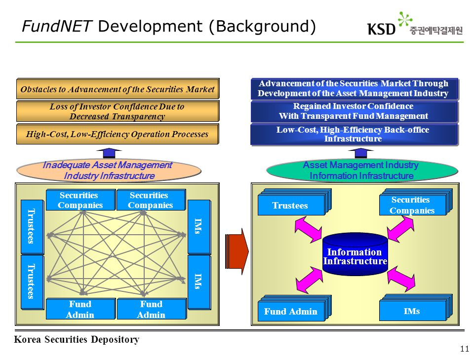 FundNET – Operating Structure