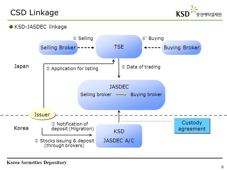 Transfer Agent Linkage - Share Migration