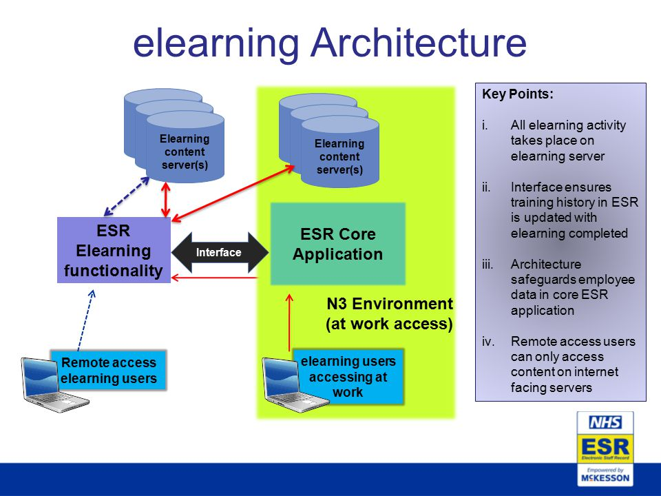 elearning Architecture