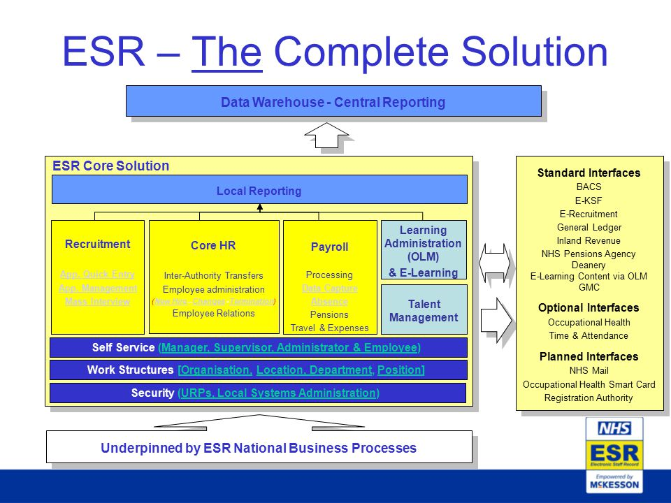 ESR – The Complete Solution