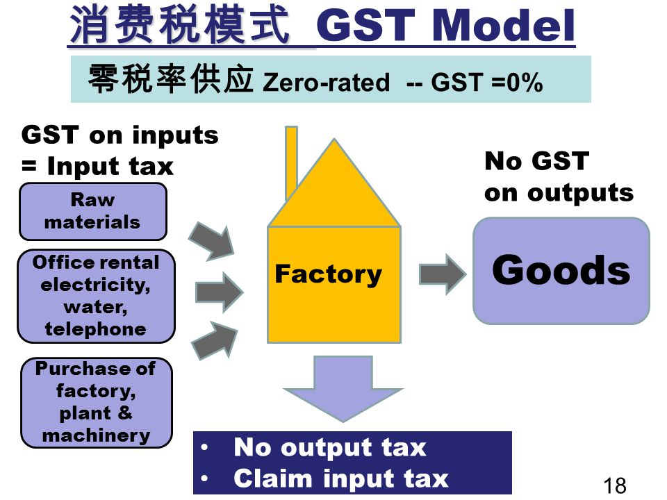 消费税模式 GST Model Goods 零税率供应 Zero-rated -- GST =0%