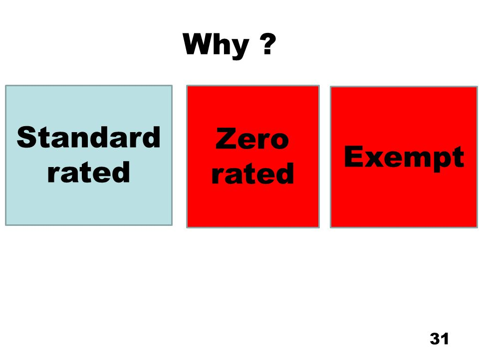 Why Standard rated Zero rated Exempt