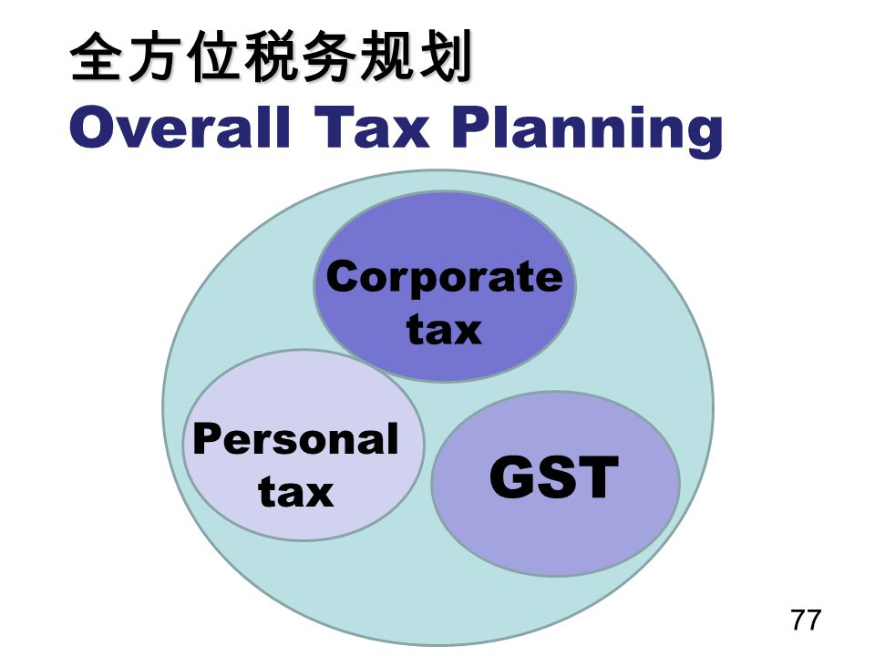 全方位税务规划 Overall Tax Planning Corporate tax Personal tax GST