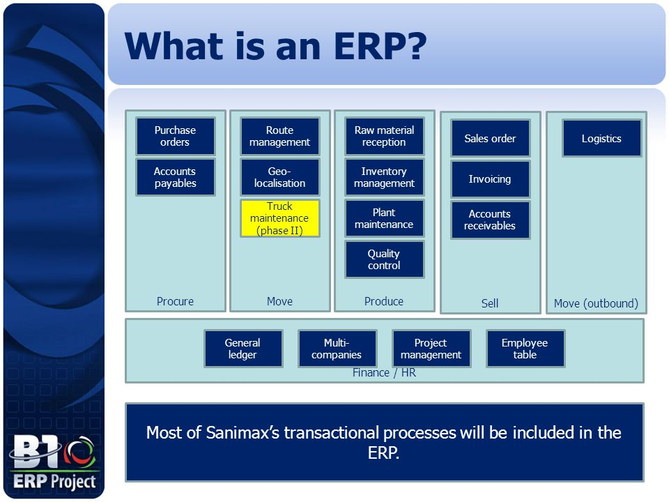 What is an ERP Procure. Move. Produce. Move (outbound) Sell. Finance / HR. Purchase orders. Truck maintenance (phase II)