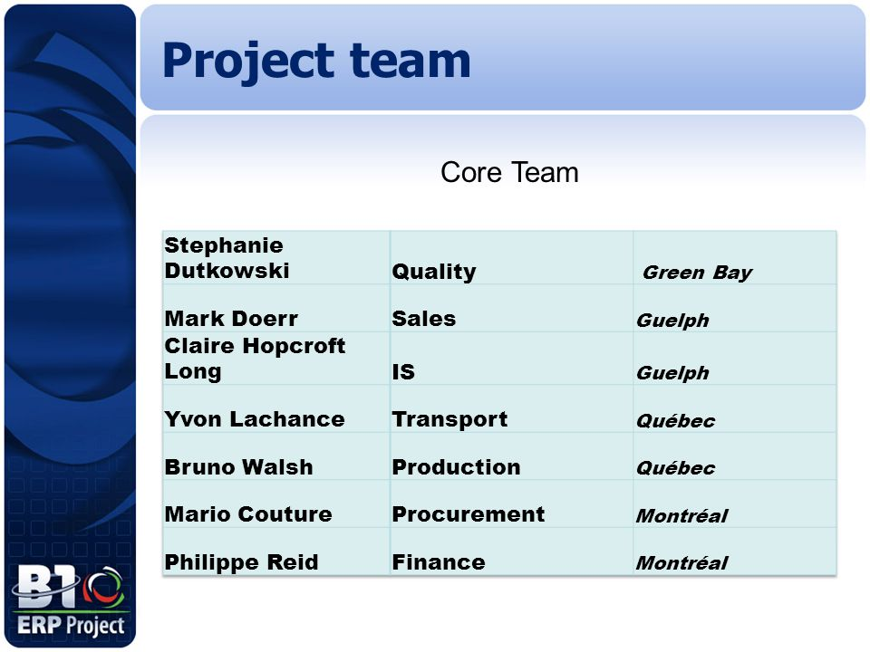 Project team Core Team Stephanie Dutkowski Quality Mark Doerr Sales
