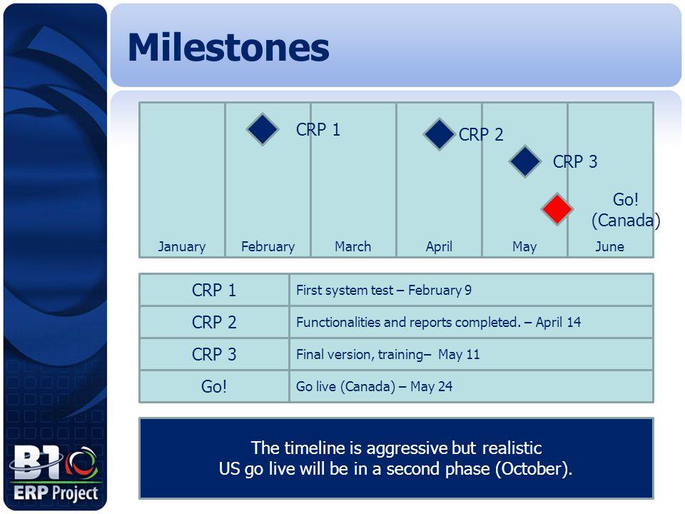 Milestones CRP 1 CRP 2 CRP 3 Go! (Canada) CRP 1 CRP 2 CRP 3 Go!