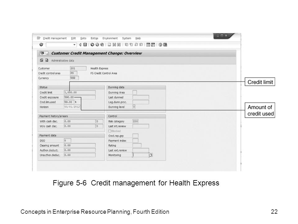 Figure 5-6 Credit management for Health Express