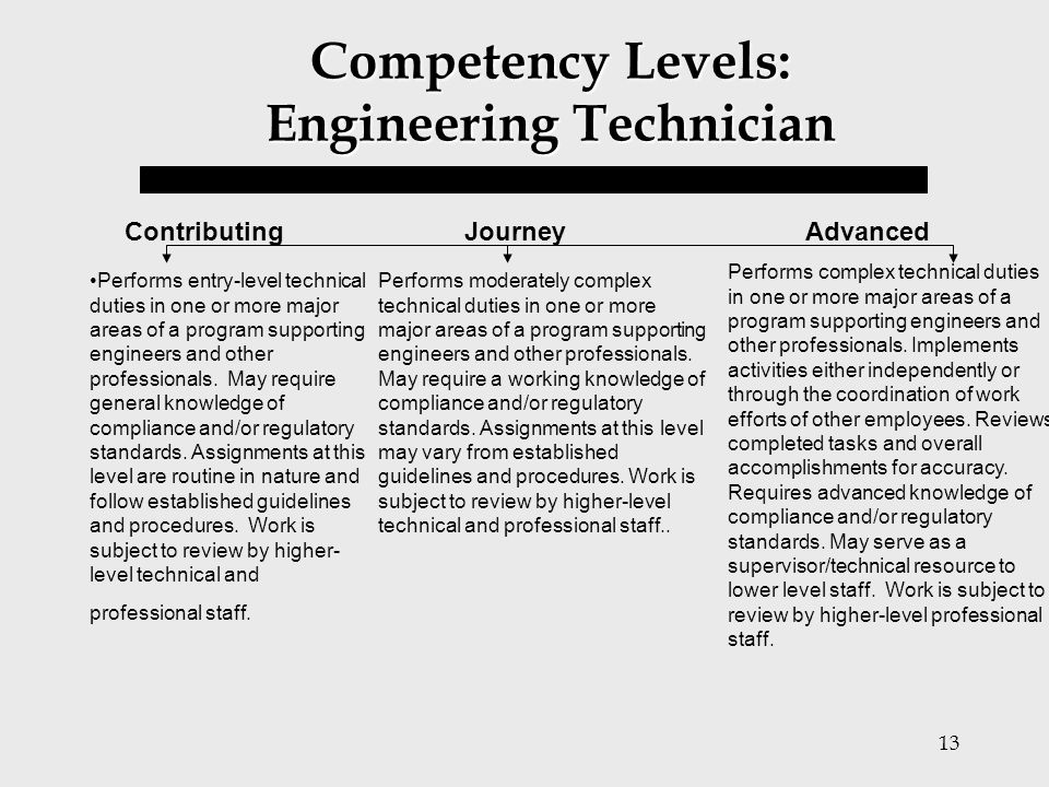 Competency Levels: Engineering Technician