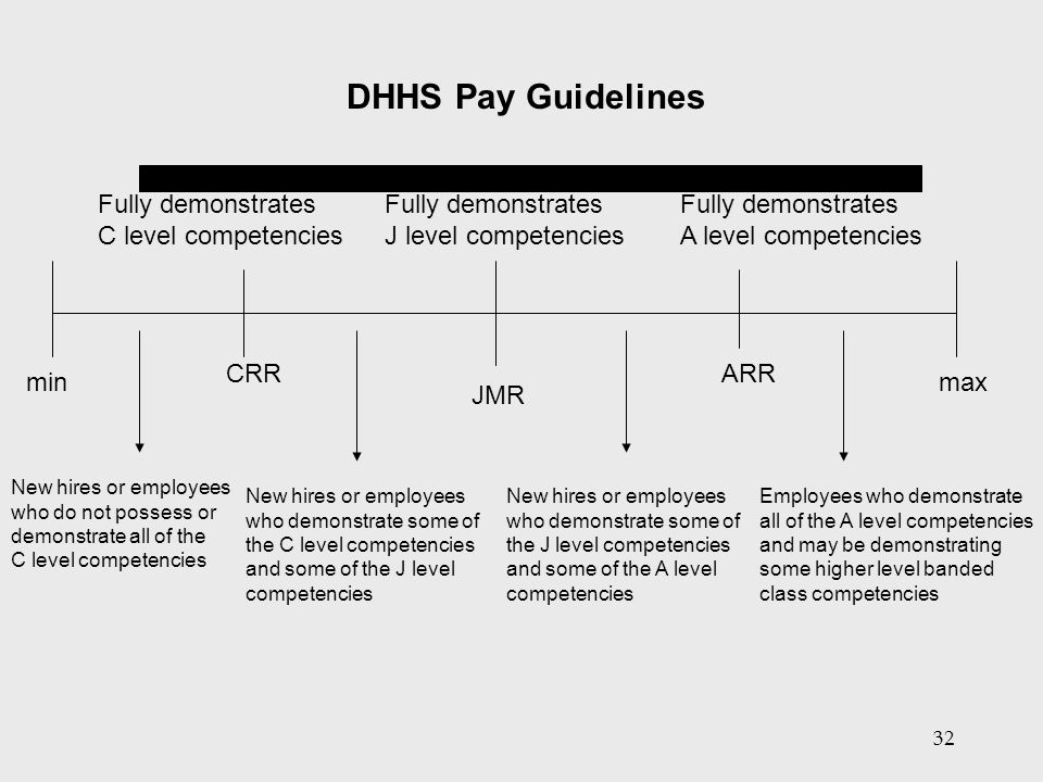 DHHS Pay Guidelines Fully demonstrates C level competencies