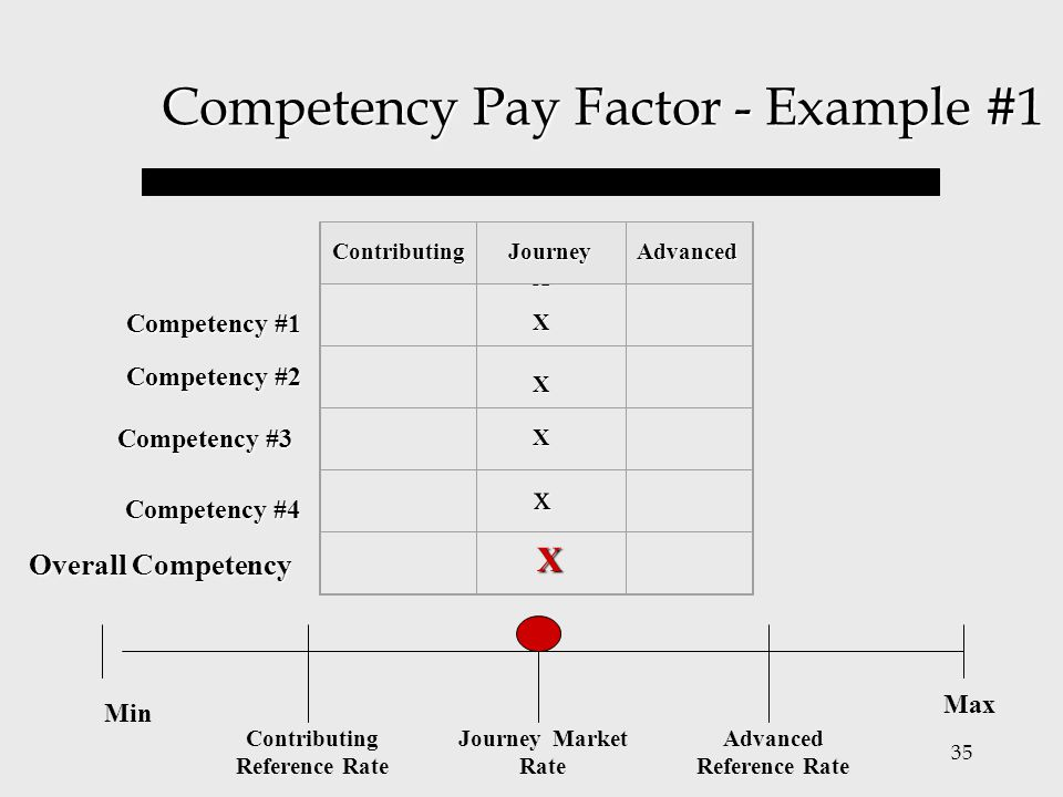 Competency Pay Factor - Example #1