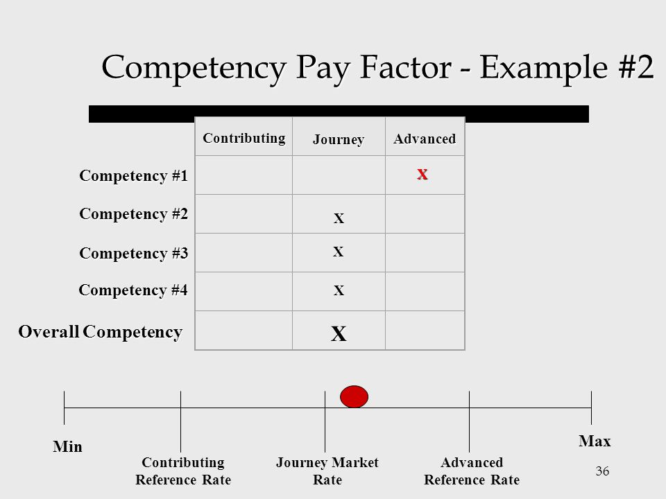 Competency Pay Factor - Example #2