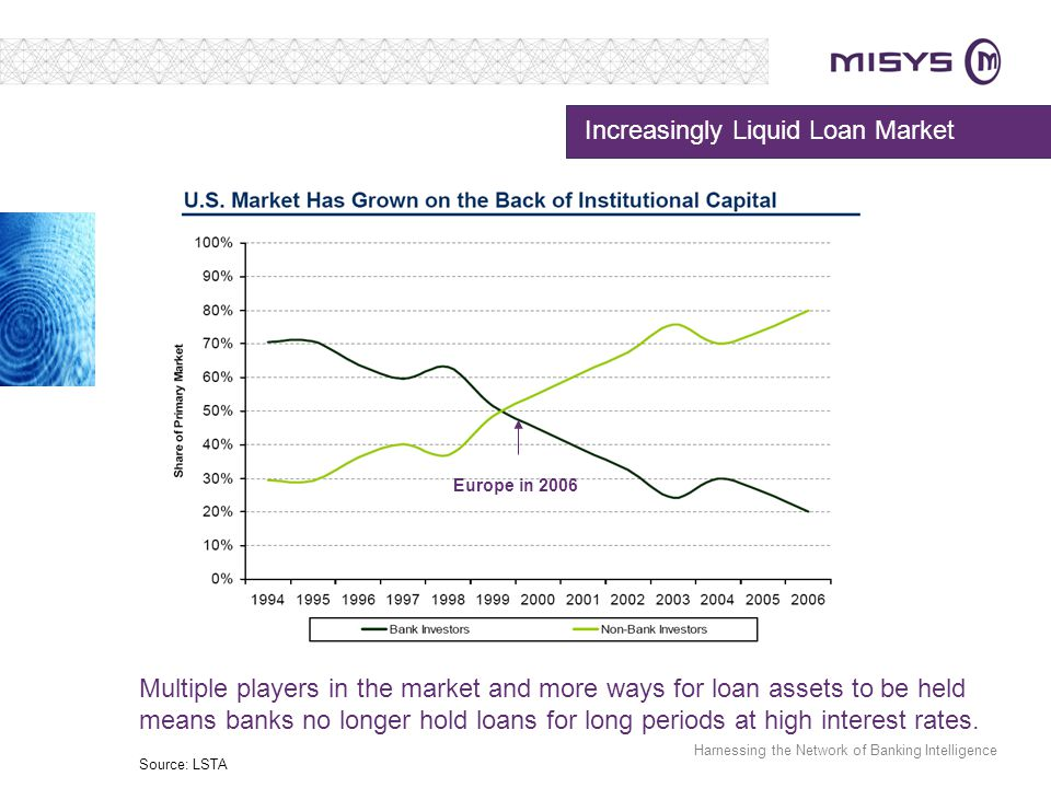 Increasingly Liquid Loan Market