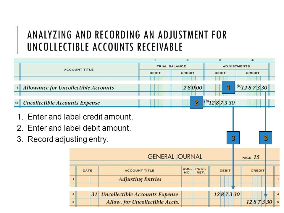 Analyzing and Recording an Adjustment for Uncollectible Accounts Receivable