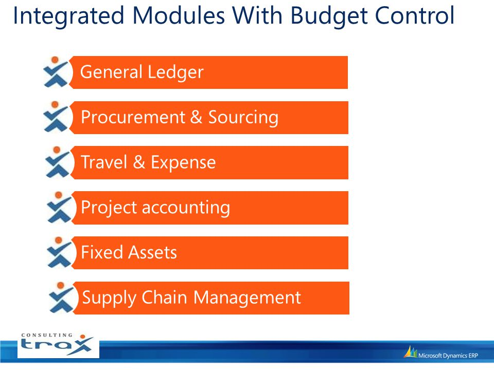 Integrated Modules With Budget Control