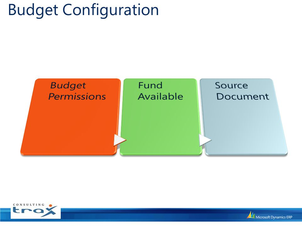 Budget Configuration Budget Permissions Fund Available Source Document