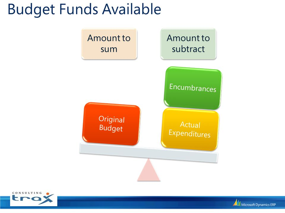 Budget Funds Available