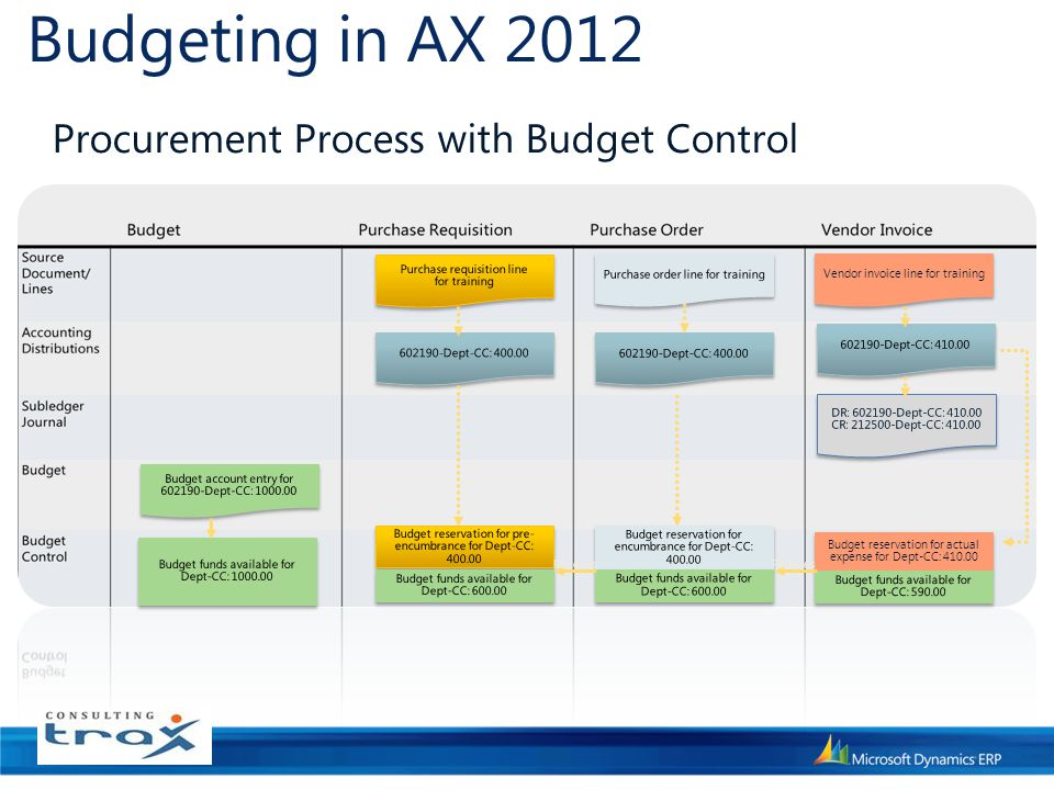Budgeting in AX 2012 Procurement Process with Budget Control