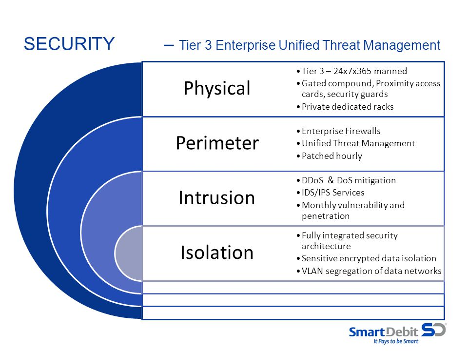 SECURITY – Tier 3 Enterprise Unified Threat Management