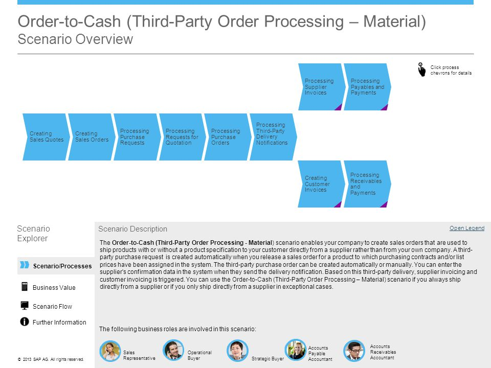 Order-to-Cash (Third-Party Order Processing – Material) Scenario Overview