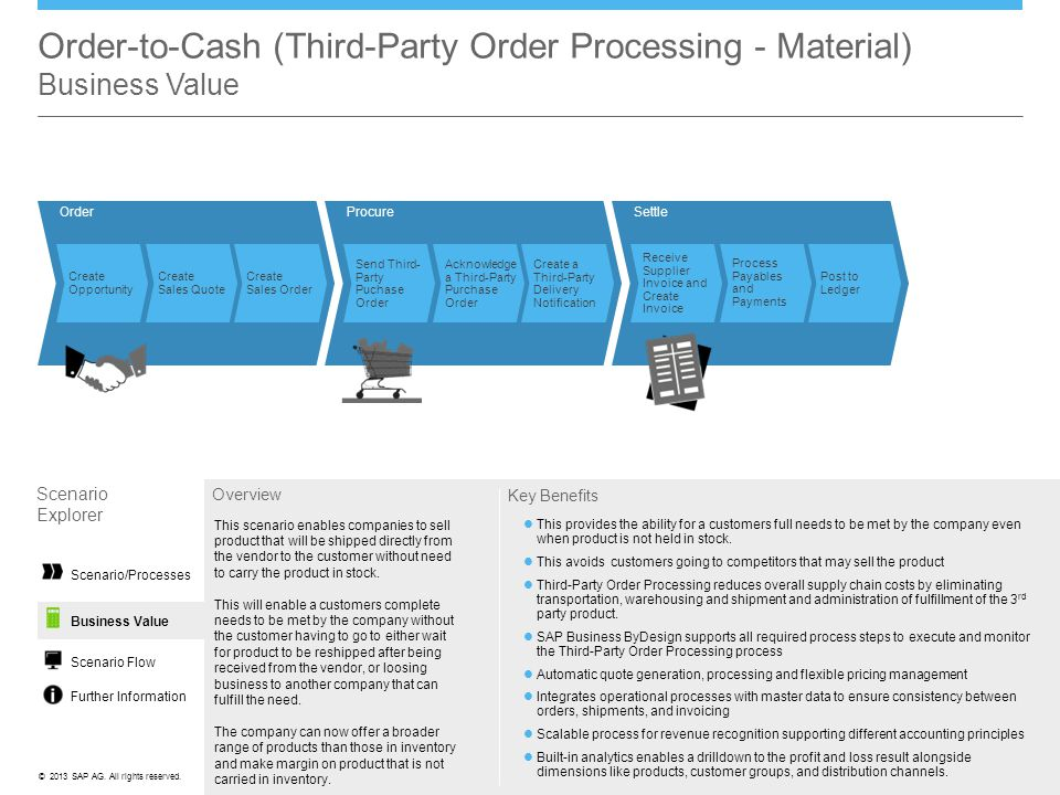 Order-to-Cash (Third-Party Order Processing - Material) Business Value