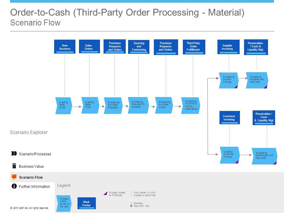 Order-to-Cash (Third-Party Order Processing - Material) Scenario Flow