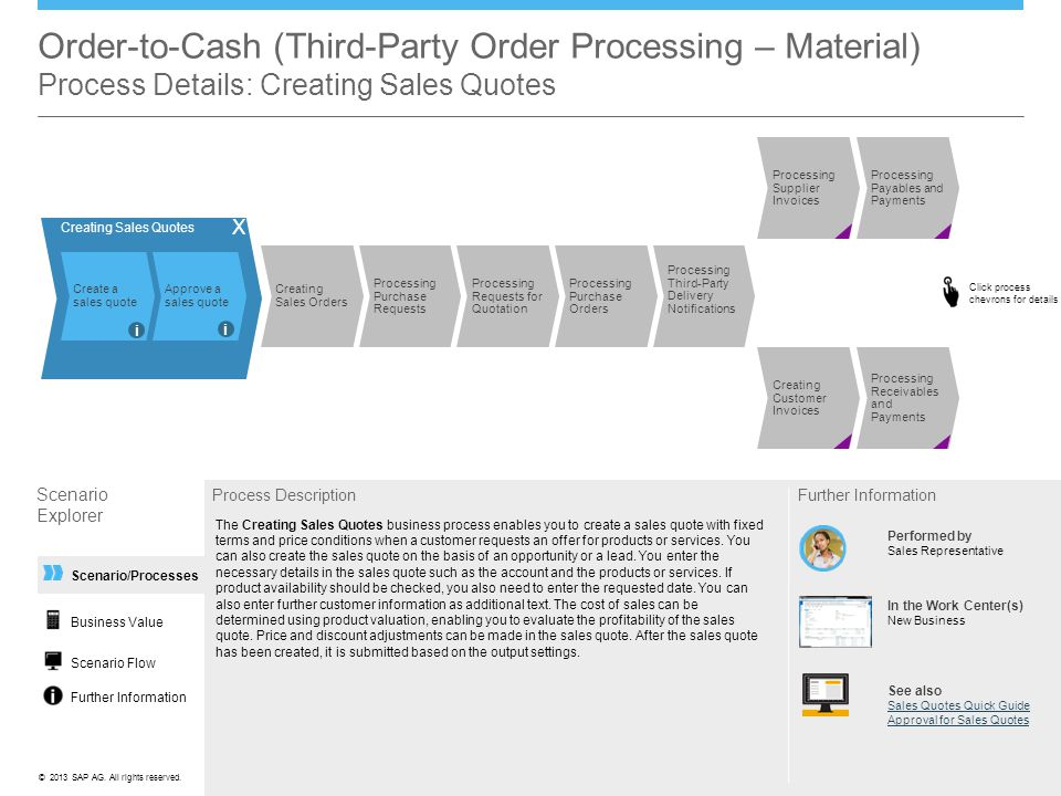 Order-to-Cash (Third-Party Order Processing – Material) Process Details: Creating Sales Quotes