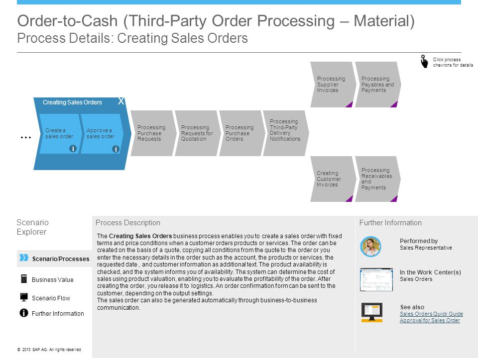 Order-to-Cash (Third-Party Order Processing – Material) Process Details: Creating Sales Orders