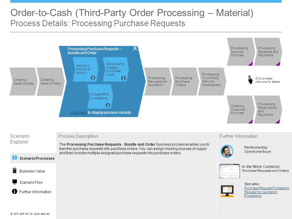 Order-to-Cash (Third-Party Order Processing – Material) Process Details: Processing Purchase Requests