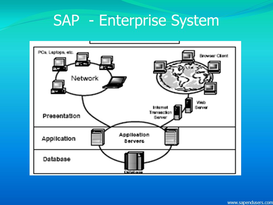 SAP - Enterprise System