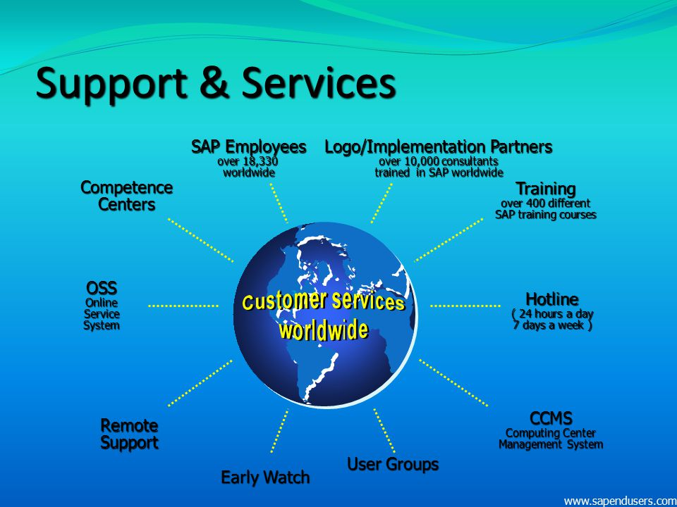 Support & Services User Groups Competence Centers SAP Employees