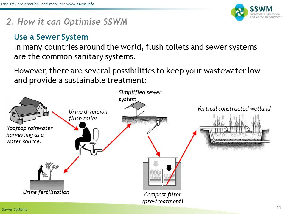 2. How it can Optimise SSWM