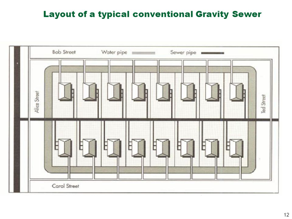 Layout of a typical conventional Gravity Sewer