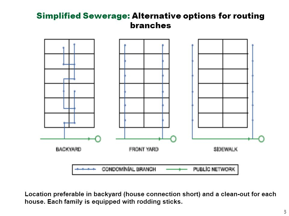 Simplified Sewerage: Alternative options for routing branches