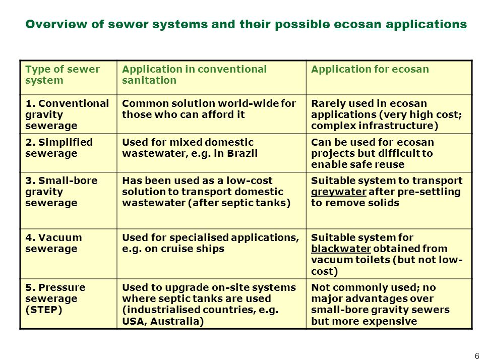 Overview of sewer systems and their possible ecosan applications