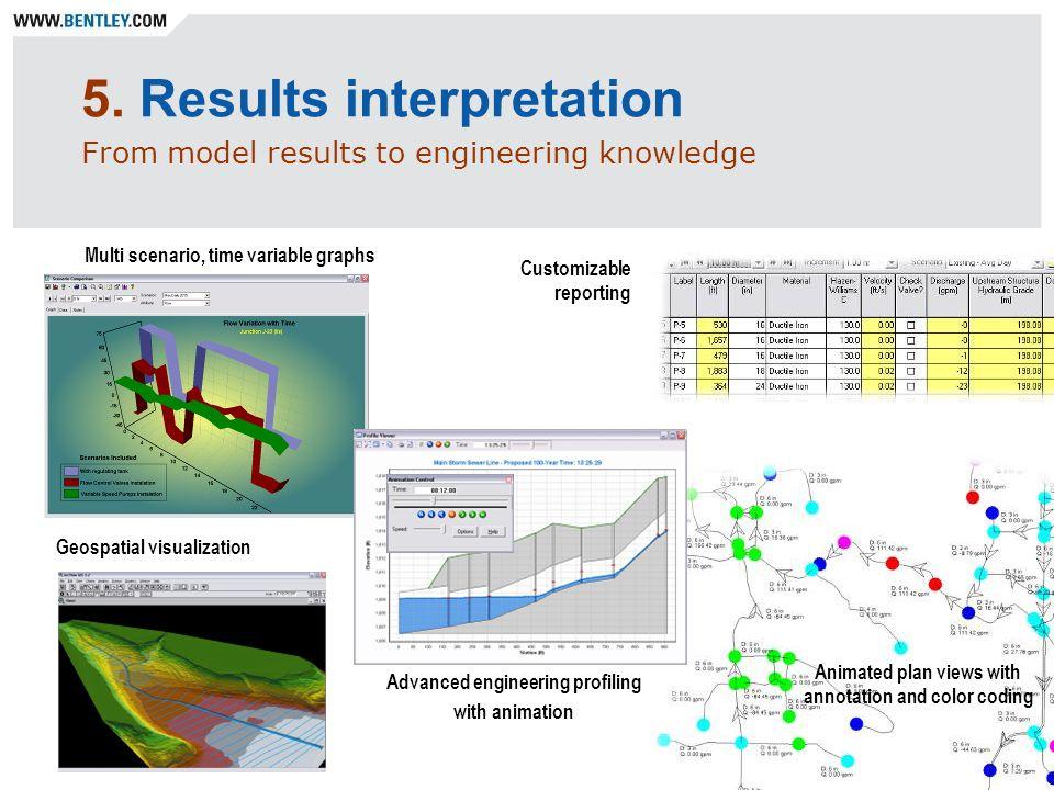5. Results interpretation