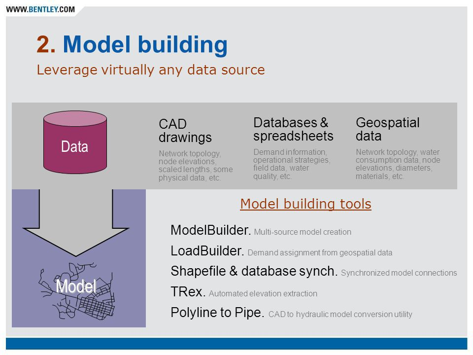 2. Model building Model Data Leverage virtually any data source