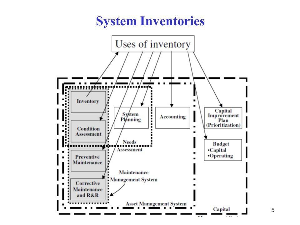 System Inventories