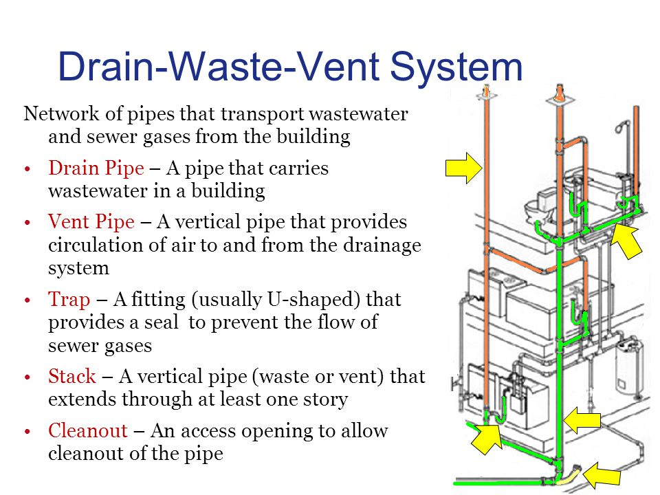 Plumbing system albert einstein was named an honorary for Gutter drainage systems design
