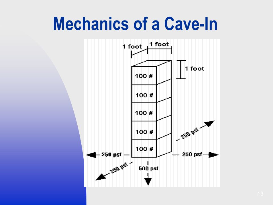 Mechanics of a Cave-In