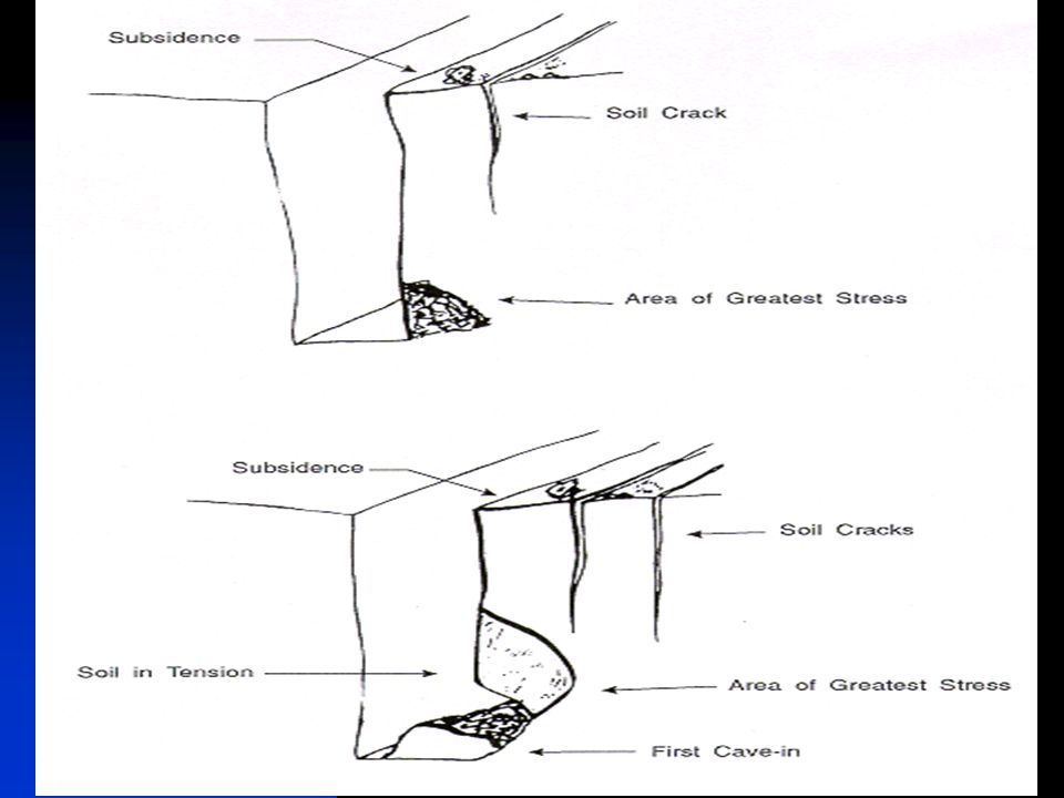 Diagram of a cave in