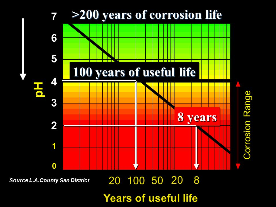 >200 years of corrosion life