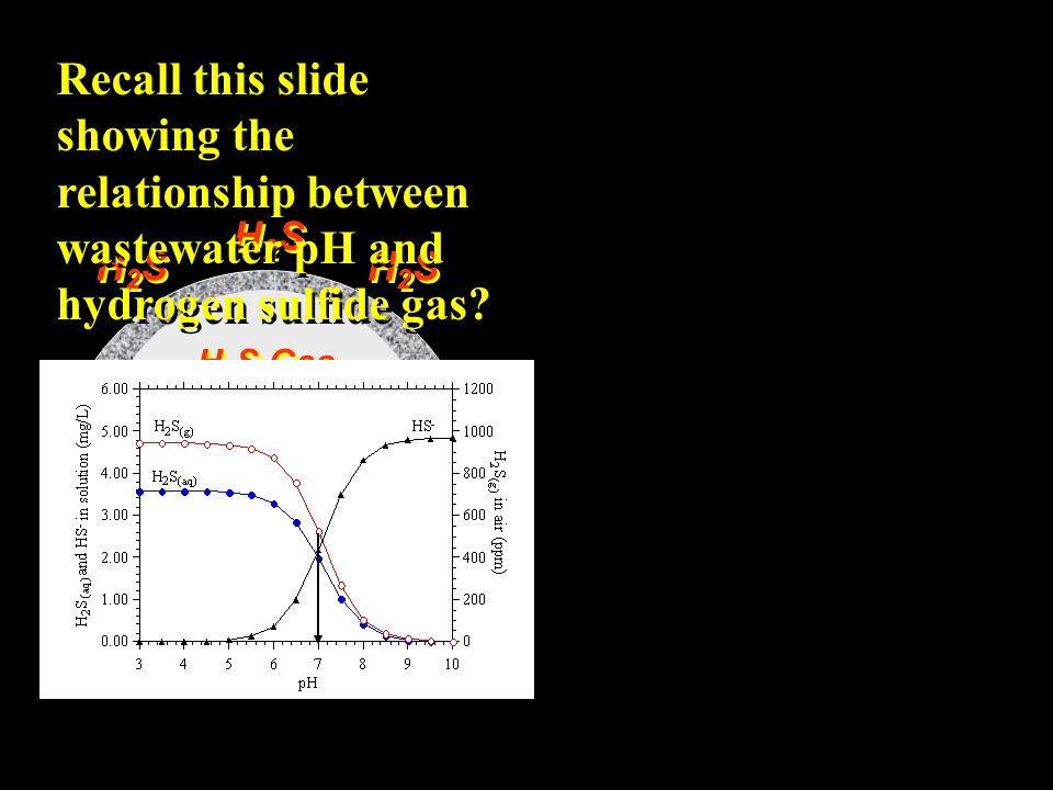 Recall this slide showing the relationship between wastewater pH and hydrogen sulfide gas