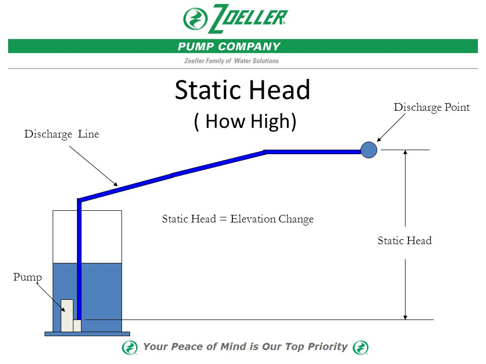 Static Head ( How High) Discharge Point Discharge Line