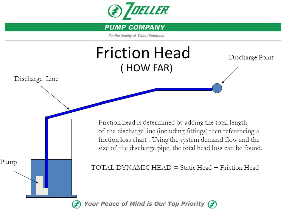 Friction Head ( HOW FAR) Discharge Point Discharge Line