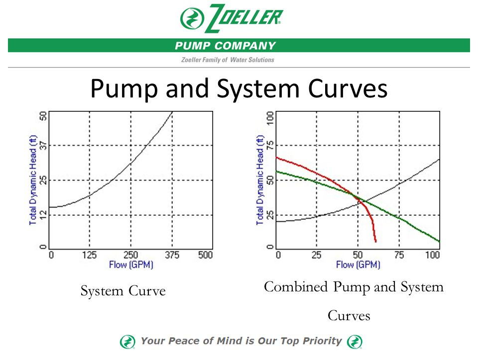 Pump and System Curves Combined Pump and System Curves System Curve