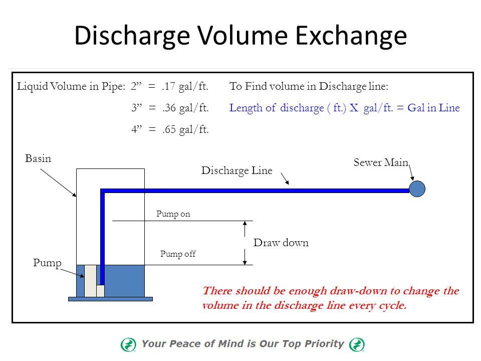 Discharge Volume Exchange