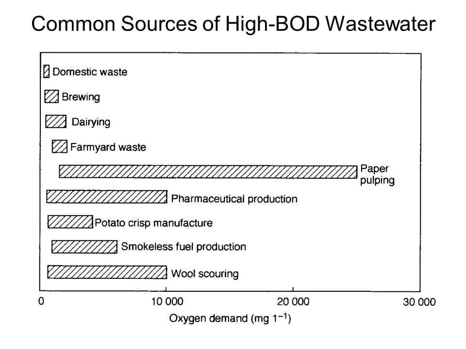 Common Sources of High-BOD Wastewater
