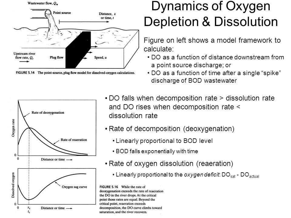 Dynamics of Oxygen Depletion & Dissolution